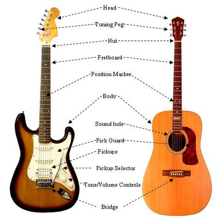 guitar-for-beginners-music online