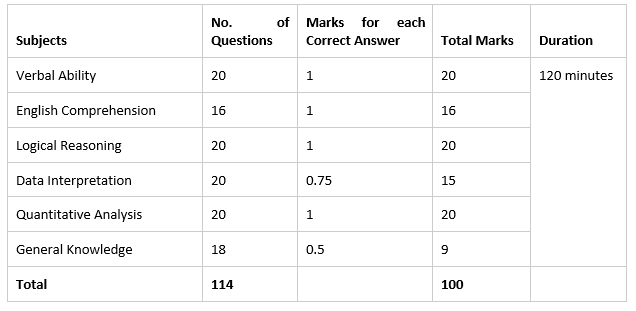 IIFT exam pattern table